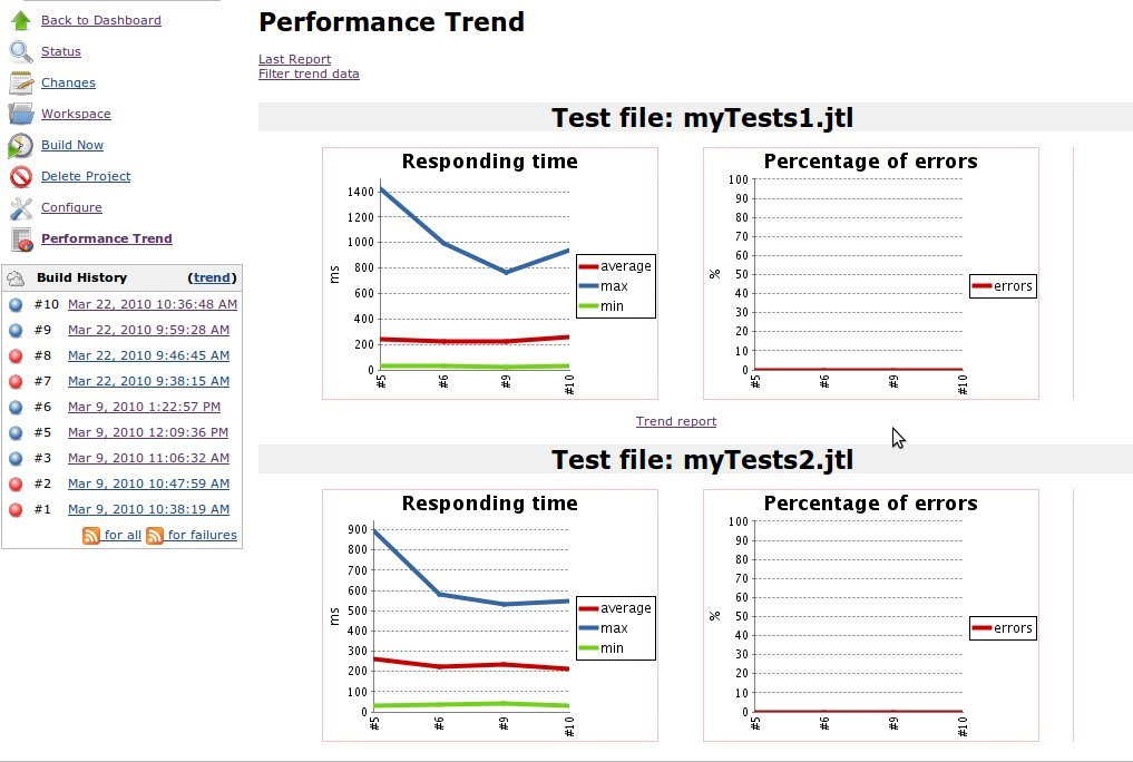 performance-plugin | Performance Test Running and Reporting for